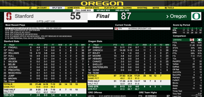 Sabrina Ionescu scores career-high as Oregon defeats Stanford, 87-55